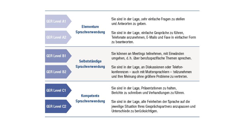 Gemeinsamer Europäischer Referenzrahmen für Sprachen GER/CEF